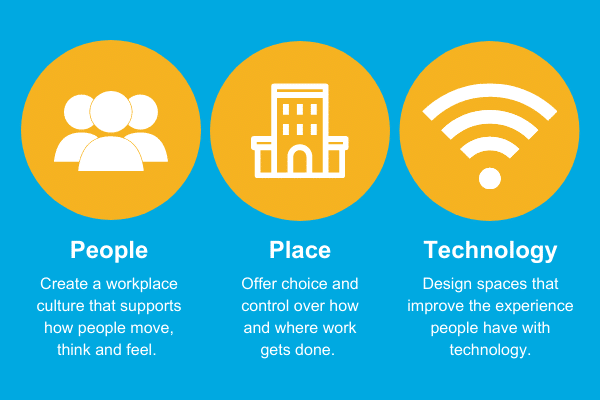 People, Place & Technology